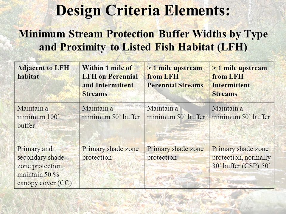 Design Criteria Elements: Minimum Stream Protection Buffer Widths by Type and Proximity to Listed Fish Habitat (LFH)