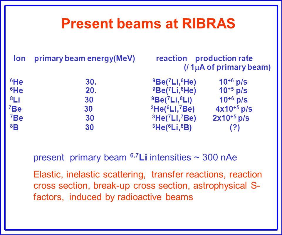 Present beams at RIBRAS