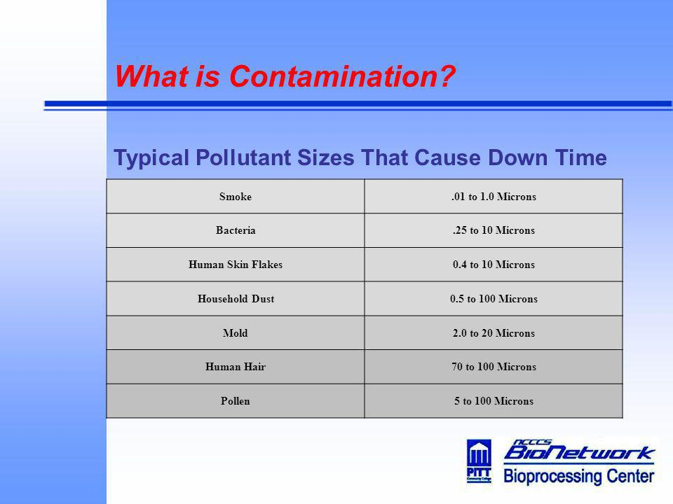 What is Contamination Typical Pollutant Sizes That Cause Down Time