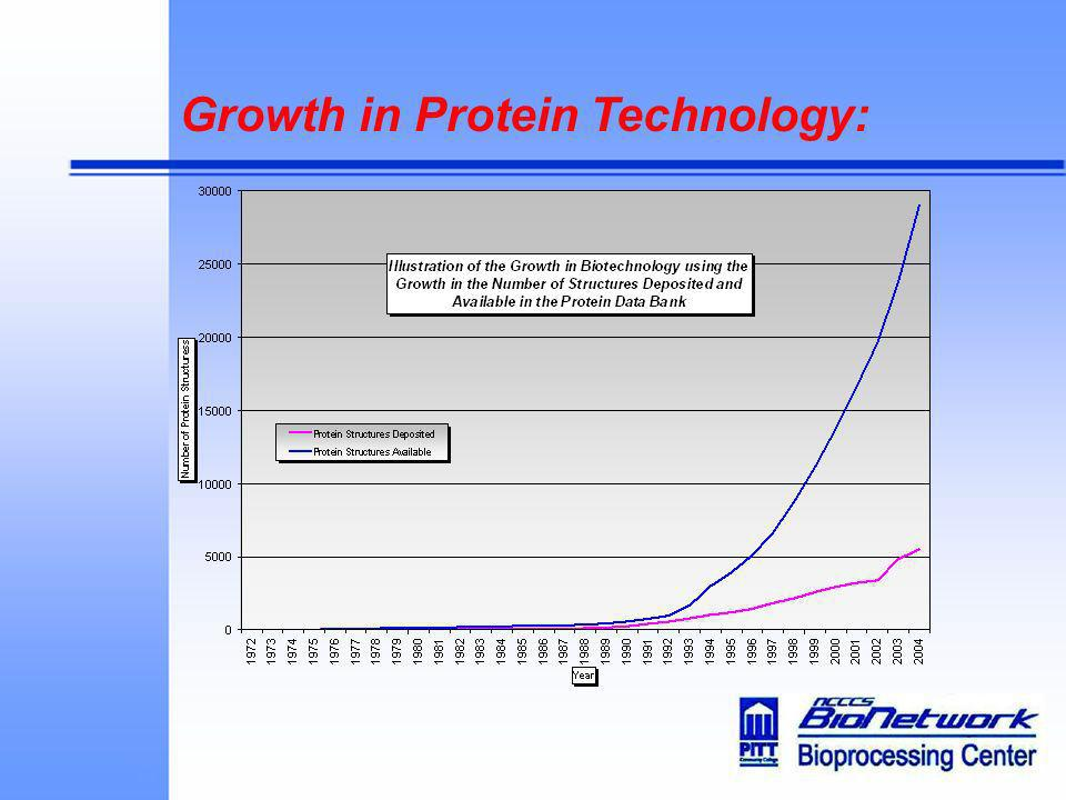 Growth in Protein Technology: