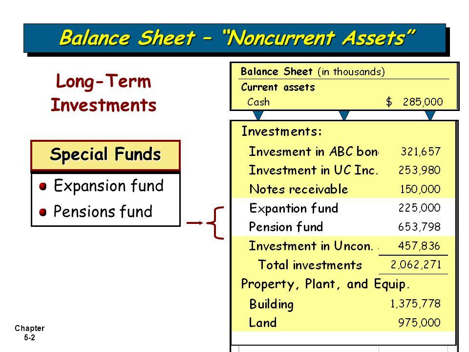 balance sheet and statement of cash