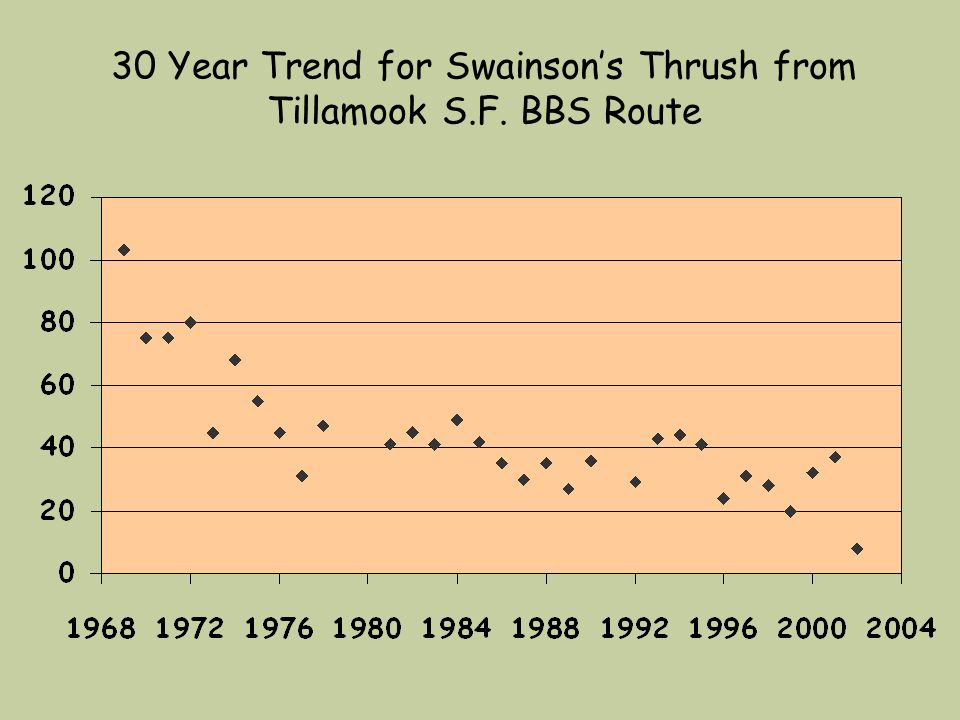 30 Year Trend for Swainson's Thrush from Tillamook S.F. BBS Route