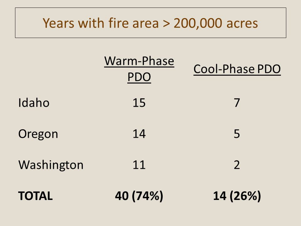 Years with fire area > 200,000 acres