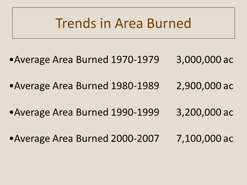 Trends in Area Burned •Average Area Burned 1970-1979 3,000,000 ac