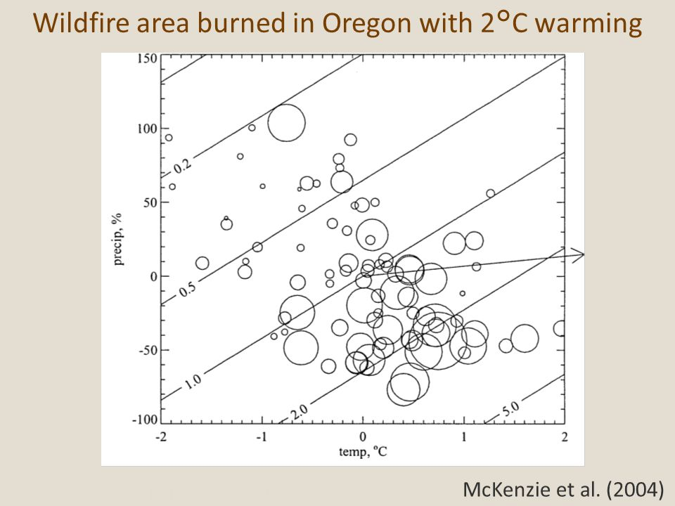 Wildfire area burned in Oregon with 2°C warming