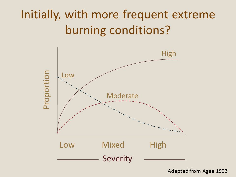 Initially, with more frequent extreme burning conditions
