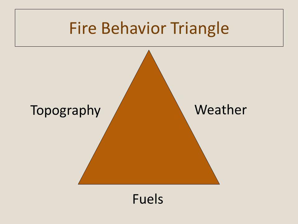 Fire Behavior Triangle
