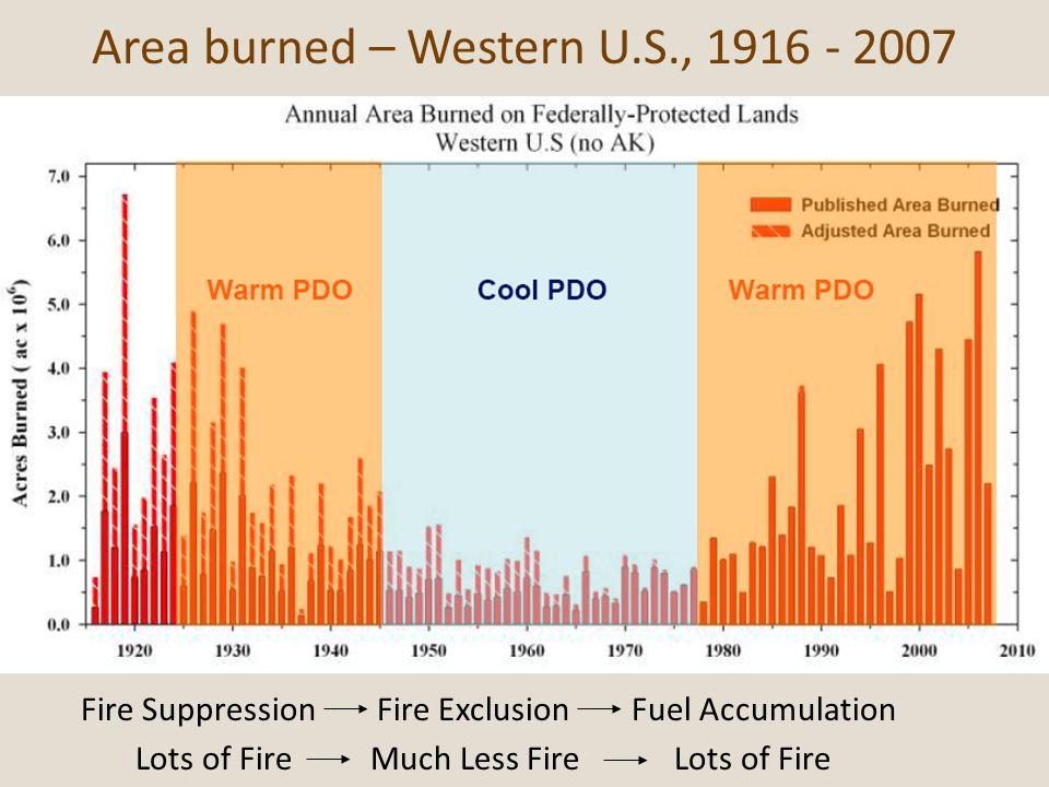 Area burned – Western U.S., 1916 - 2007