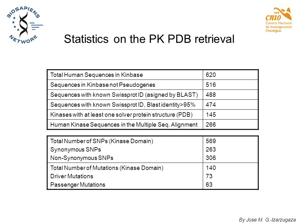 Statistics on the PK PDB retrieval