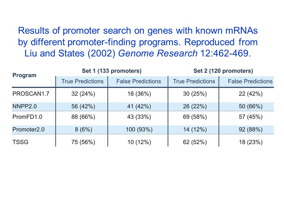 Results of promoter search on genes with known mRNAs by different promoter-finding programs.