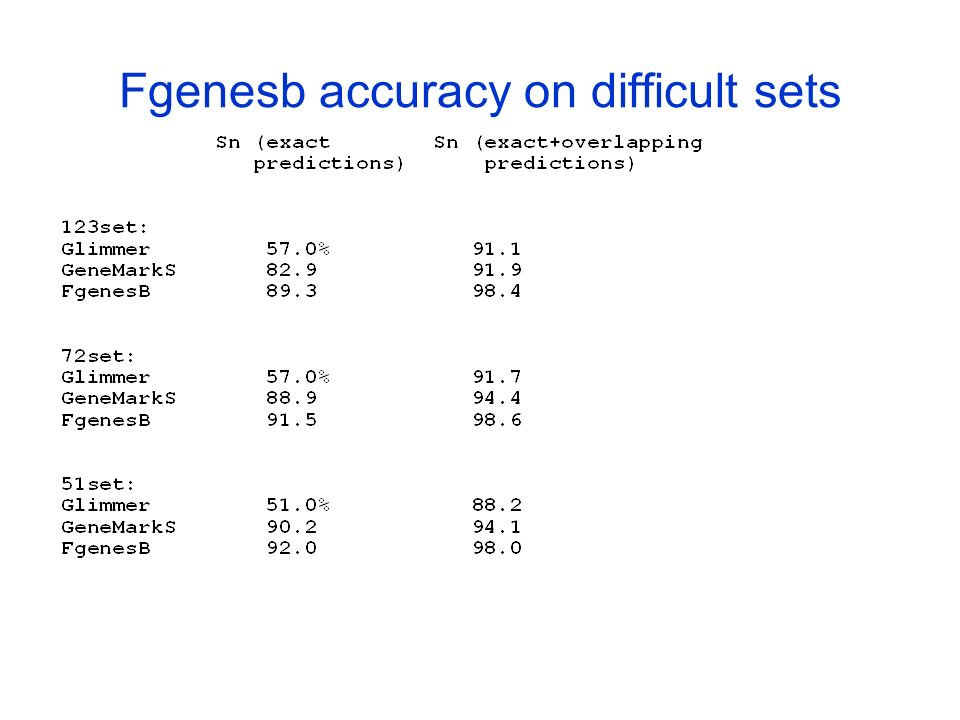 Fgenesb accuracy on difficult sets