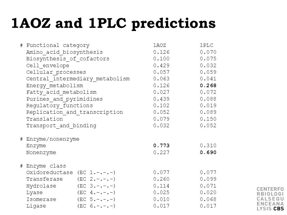 1AOZ and 1PLC predictions