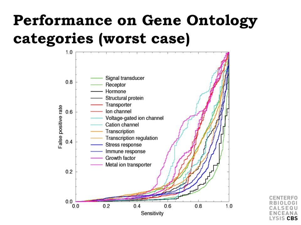 Performance on Gene Ontology categories (worst case)