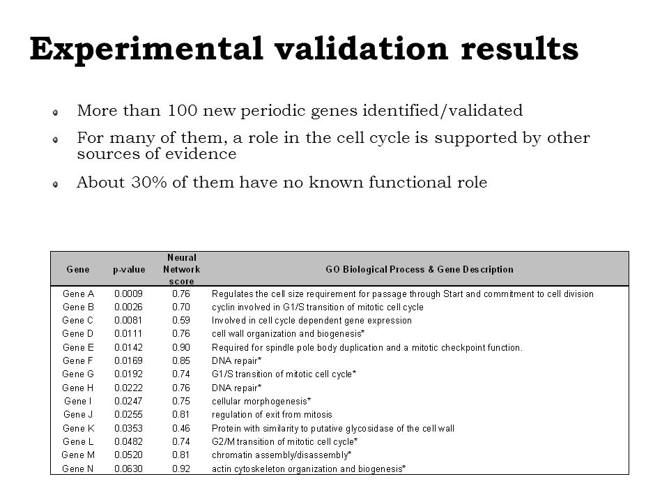 Experimental validation results