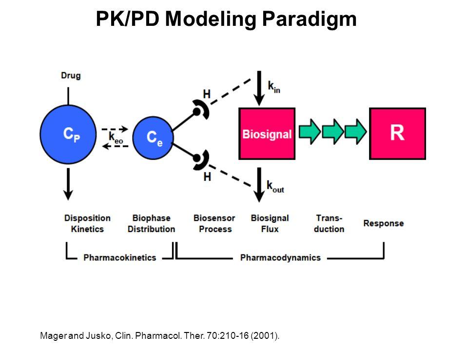 PK/PD Modeling Paradigm