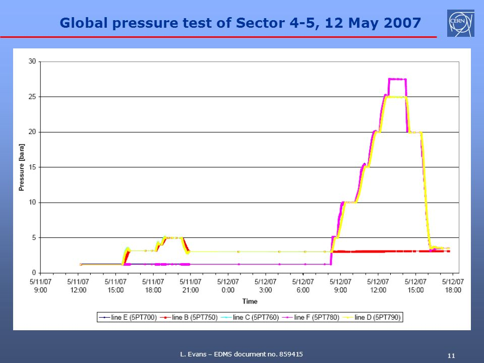 Global pressure test of Sector 4-5, 12 May 2007