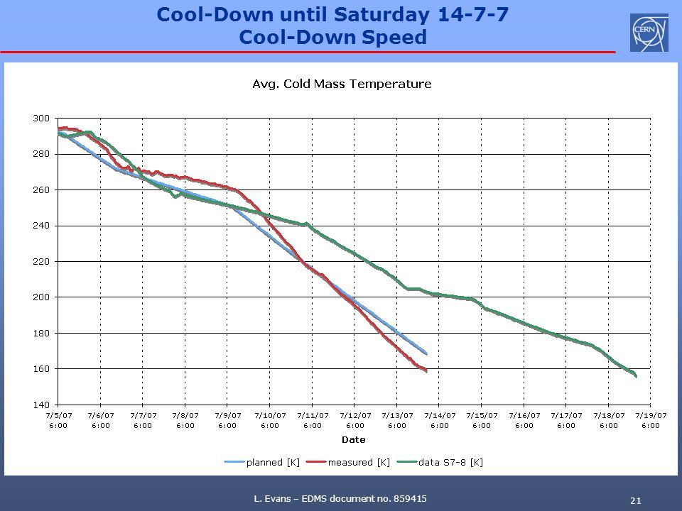 Cool-Down until Saturday 14-7-7 Cool-Down Speed