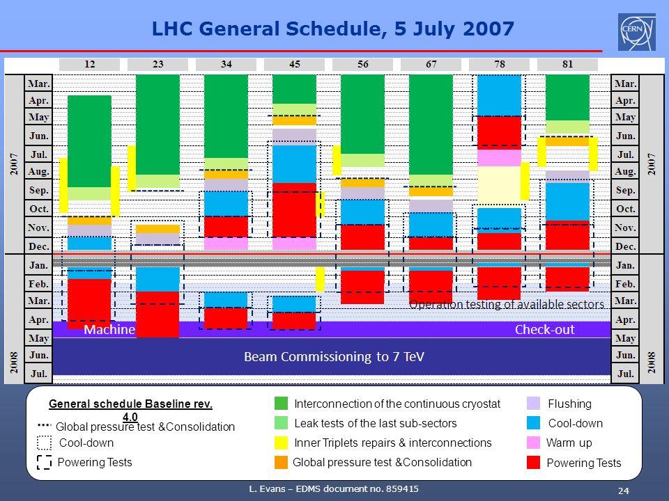 LHC General Schedule, 5 July 2007