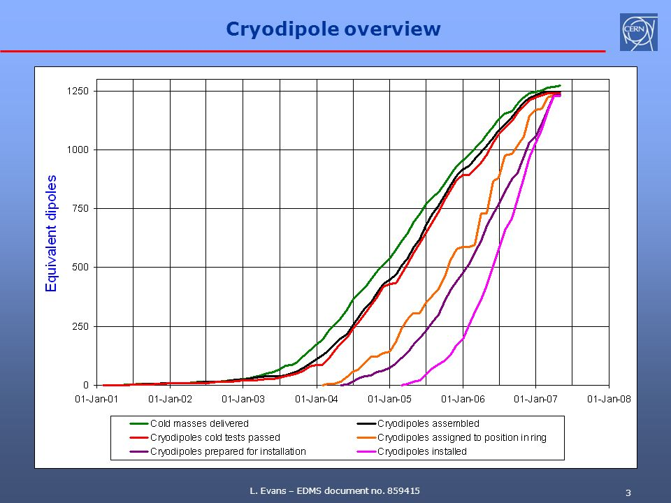 Cryodipole overview