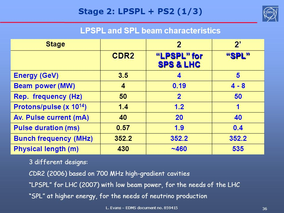 LPSPL and SPL beam characteristics 2 2' CDR2 LPSPL for SPS & LHC