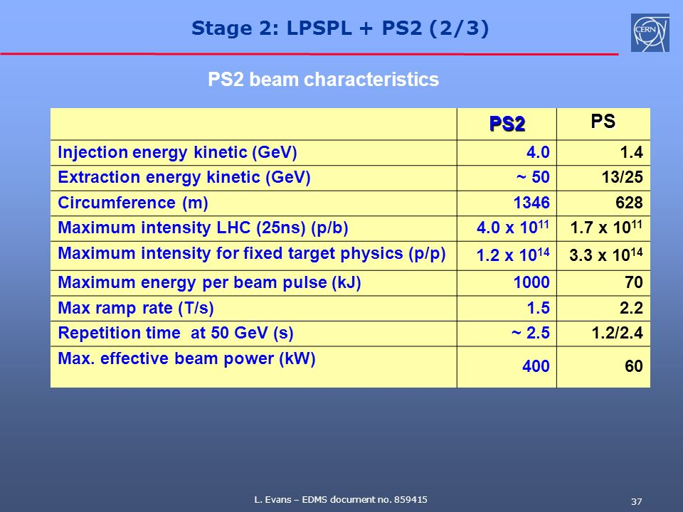 PS2 beam characteristics PS2 PS