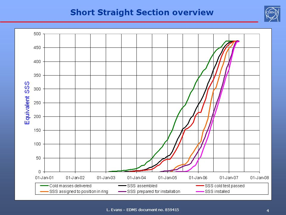Short Straight Section overview
