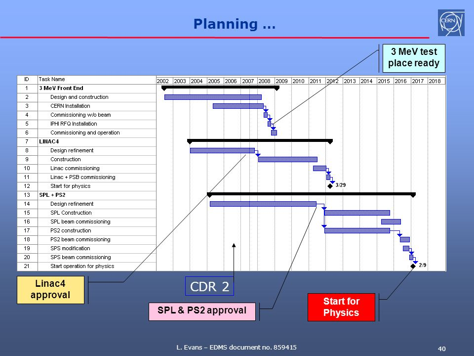 Planning … CDR 2 3 MeV test place ready Linac4 approval