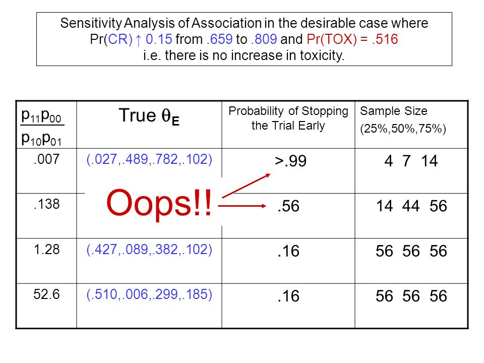 Sensitivity Analysis of Association in the desirable case where