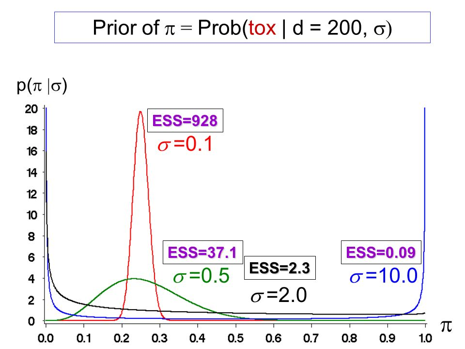 Prior of p = Prob(tox | d = 200, s)