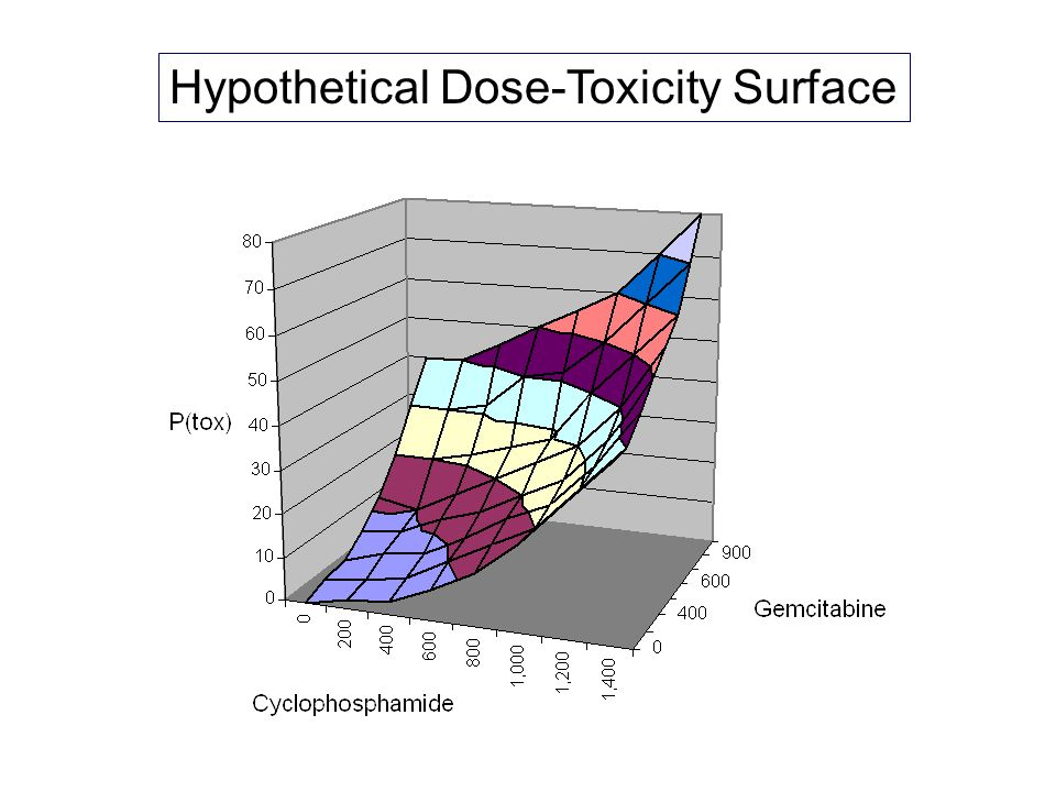 Hypothetical Dose-Toxicity Surface