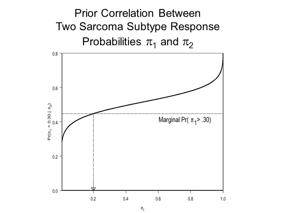 Prior Correlation Between