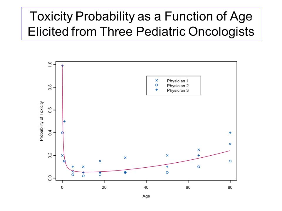 Toxicity Probability as a Function of Age Elicited from Three Pediatric Oncologists