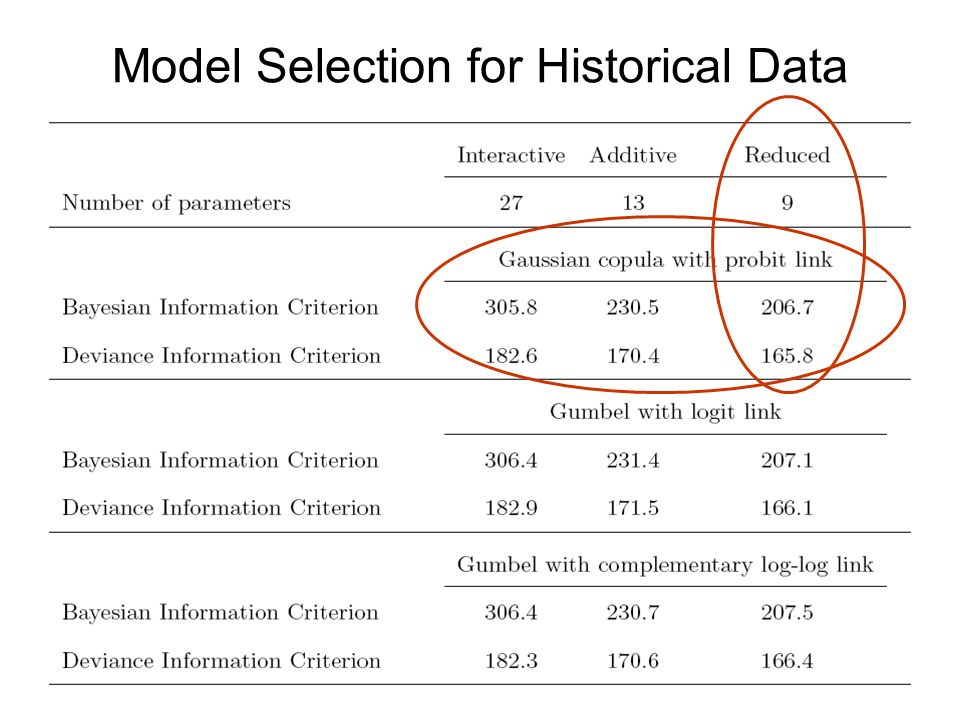 Model Selection for Historical Data