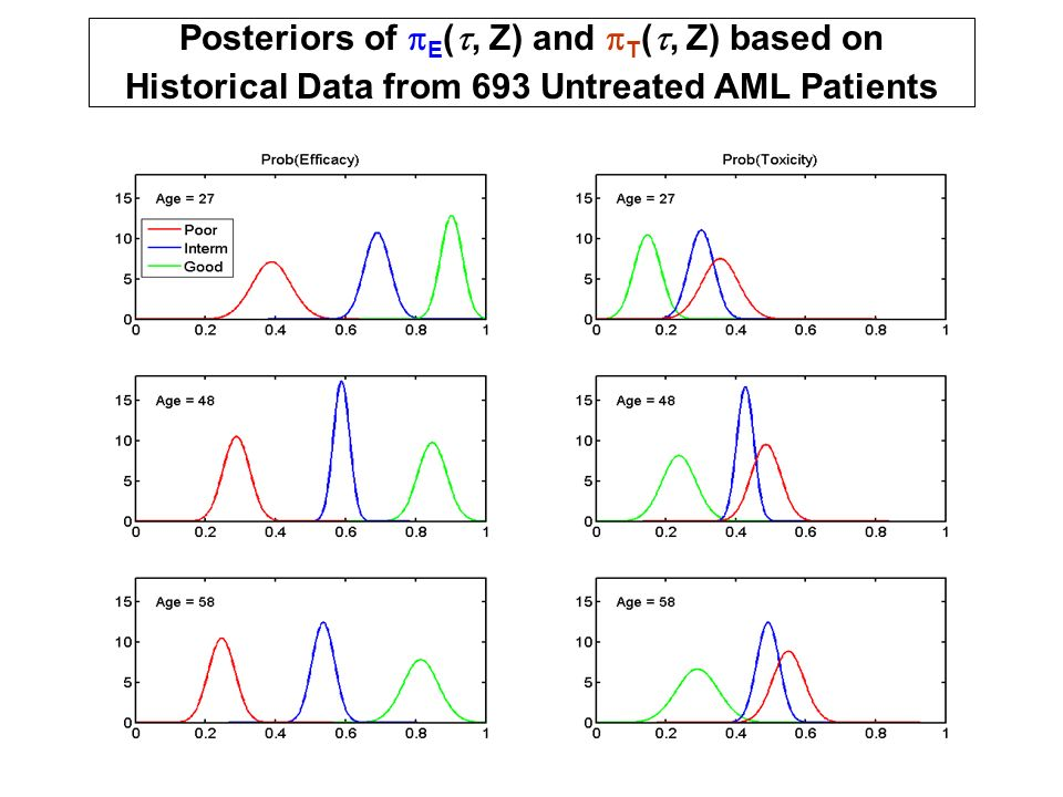 Posteriors of pE(t, Z) and pT(t, Z) based on