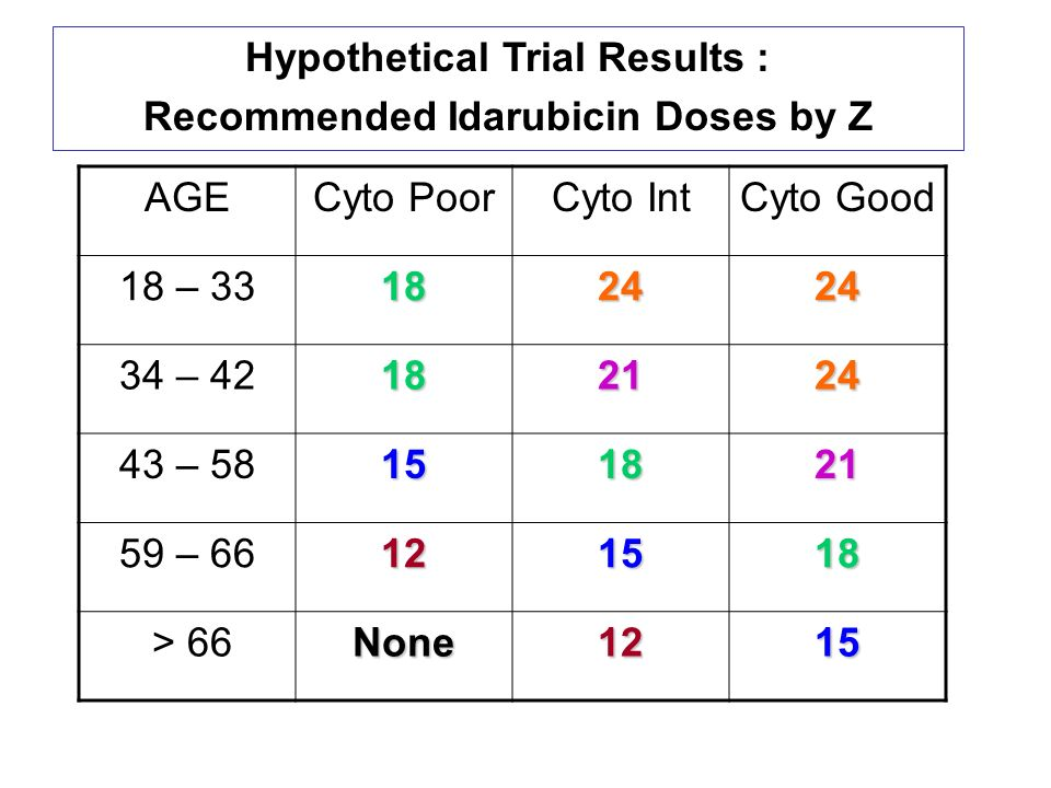 Hypothetical Trial Results : Recommended Idarubicin Doses by Z