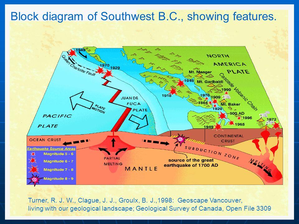 Block diagram of Southwest B.C., showing features.