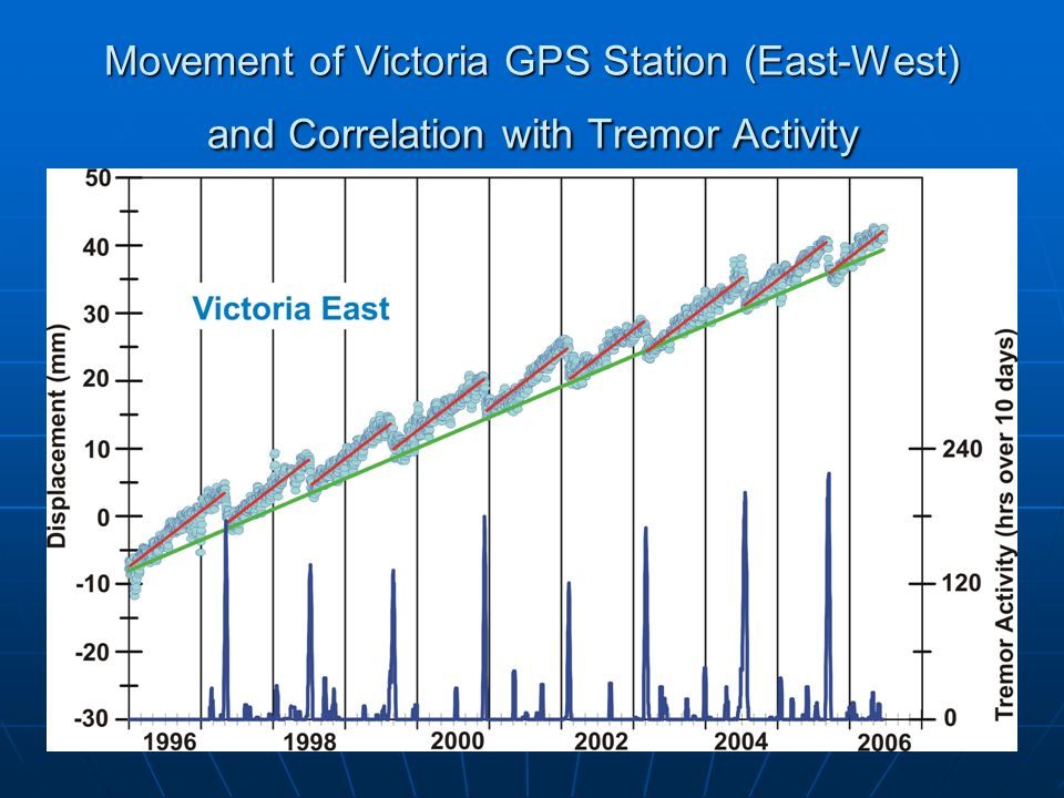Movement of Victoria GPS Station (East-West) and Correlation with Tremor Activity