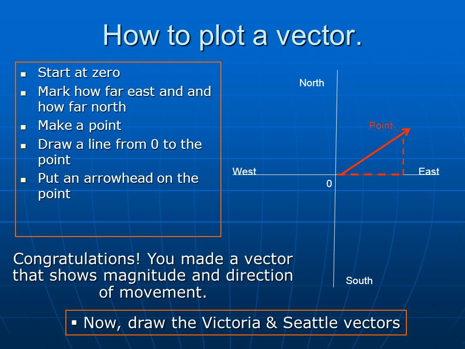 How to plot a vector. Start at zero. Mark how far east and and how far north. Make a point. Draw a line from 0 to the point.