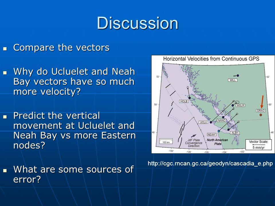 Discussion Compare the vectors