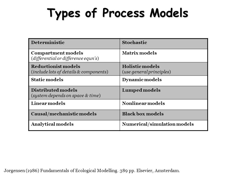 Types of Process Models