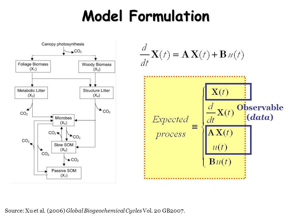 Model Formulation Observable (data)