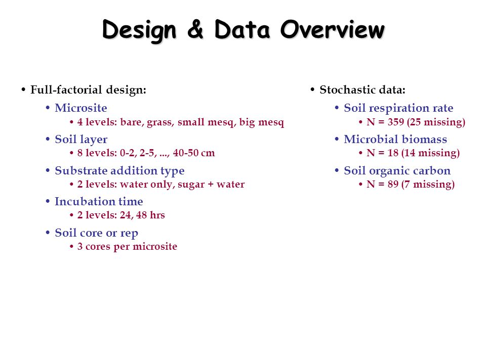 Design & Data Overview Full-factorial design: Microsite Soil layer