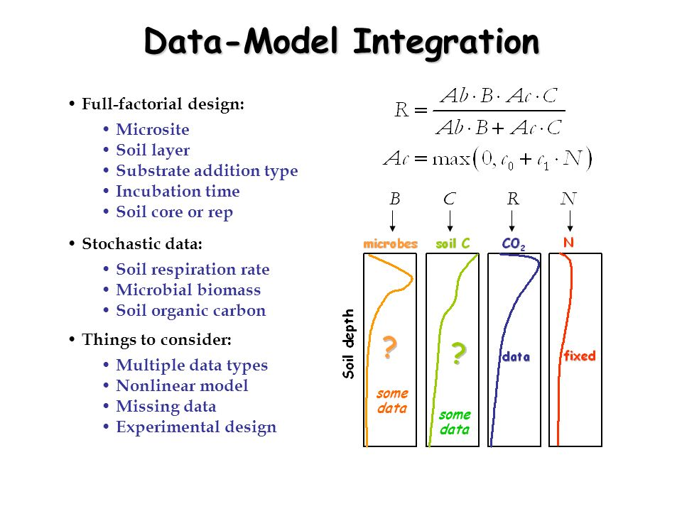 Data-Model Integration