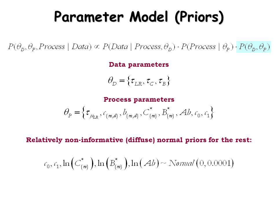 Parameter Model (Priors)