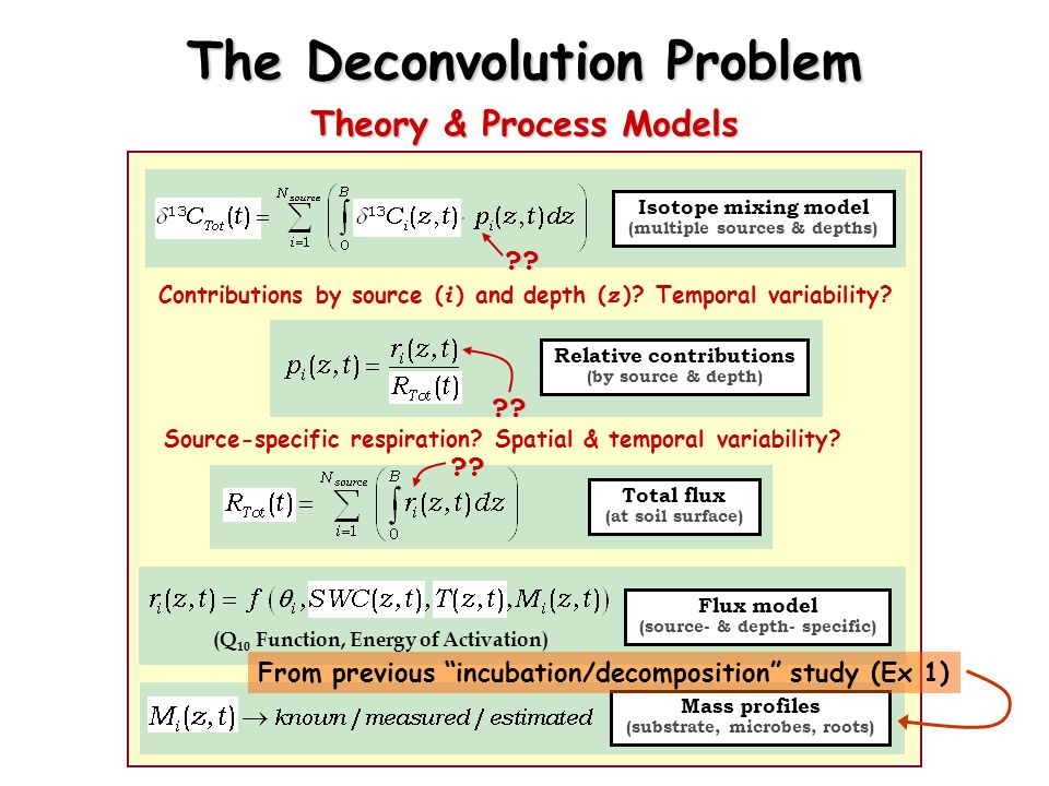 The Deconvolution Problem
