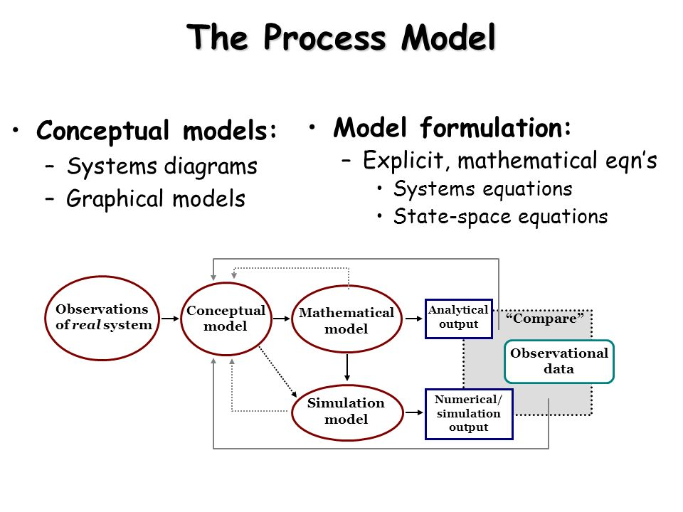 The Process Model Conceptual models: Model formulation: