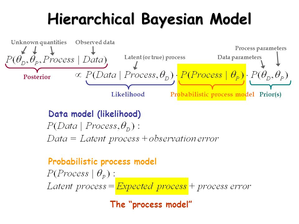 Hierarchical Bayesian Model
