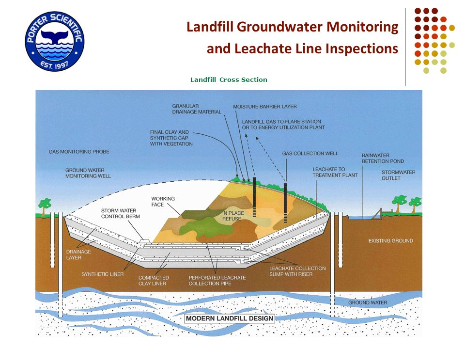 Landfill Cross Section
