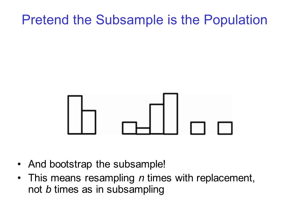 Pretend the Subsample is the Population