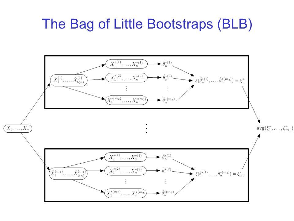 The Bag of Little Bootstraps (BLB)
